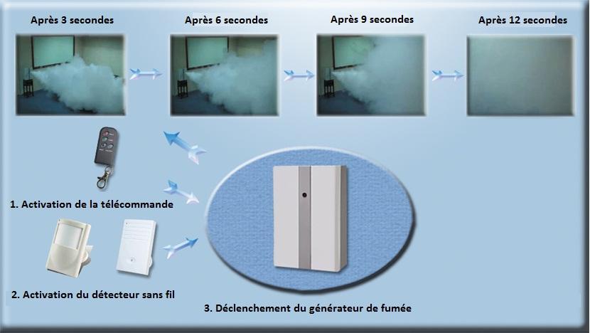 Générateur de fumée Alarme Securitech
